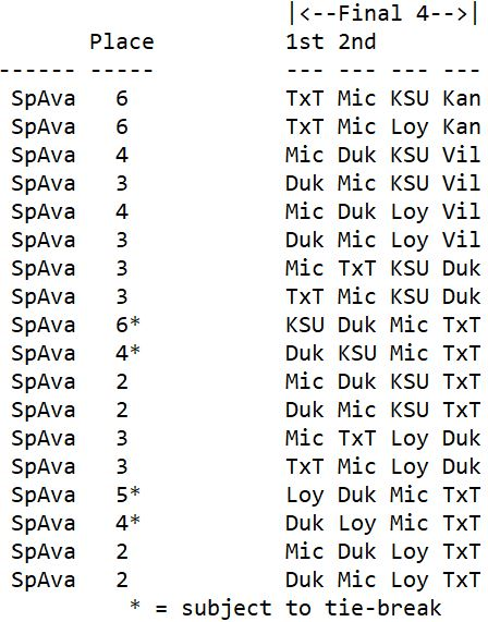 SpAva's 18 chances in 128 to win money