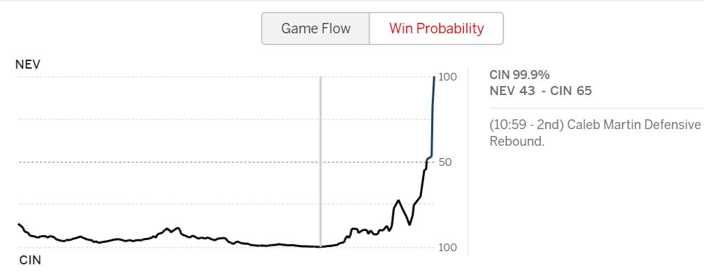 Cincy had 99.9% win probability