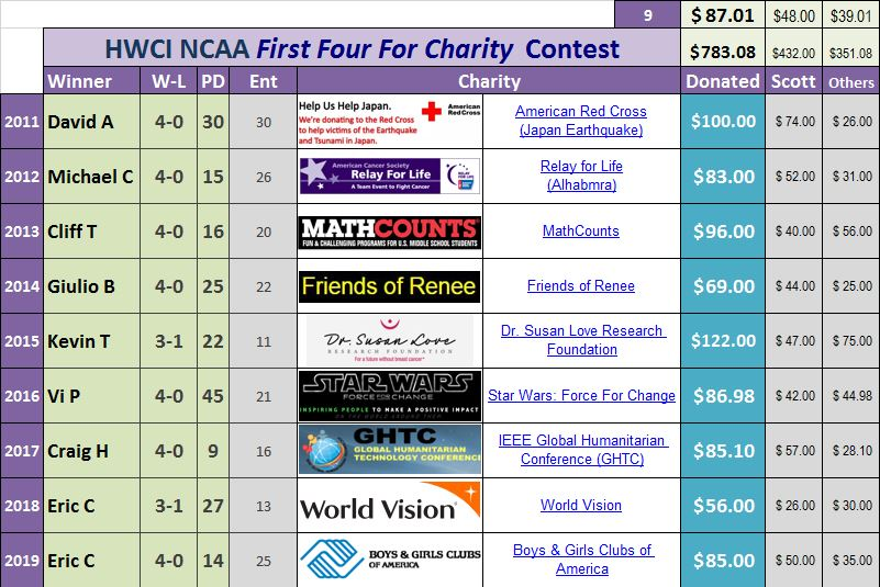History of First Four for Charity