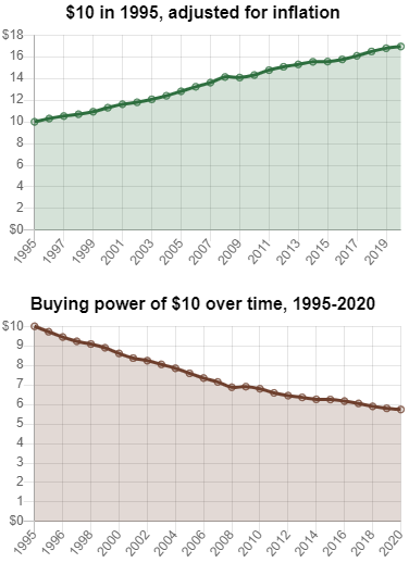 1995 to 2020 Inflation
