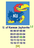 Kansas in all 25 pools